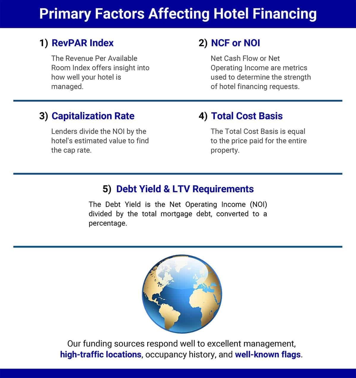 An infographic showing the primary factors affecting hotel financing