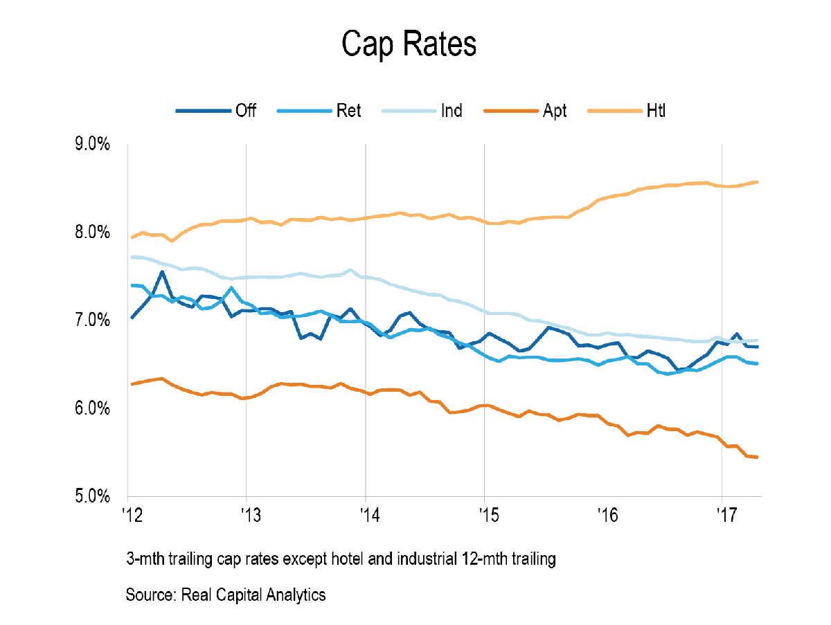A graph demonstrates the 5-year changes in the national capitalization rates