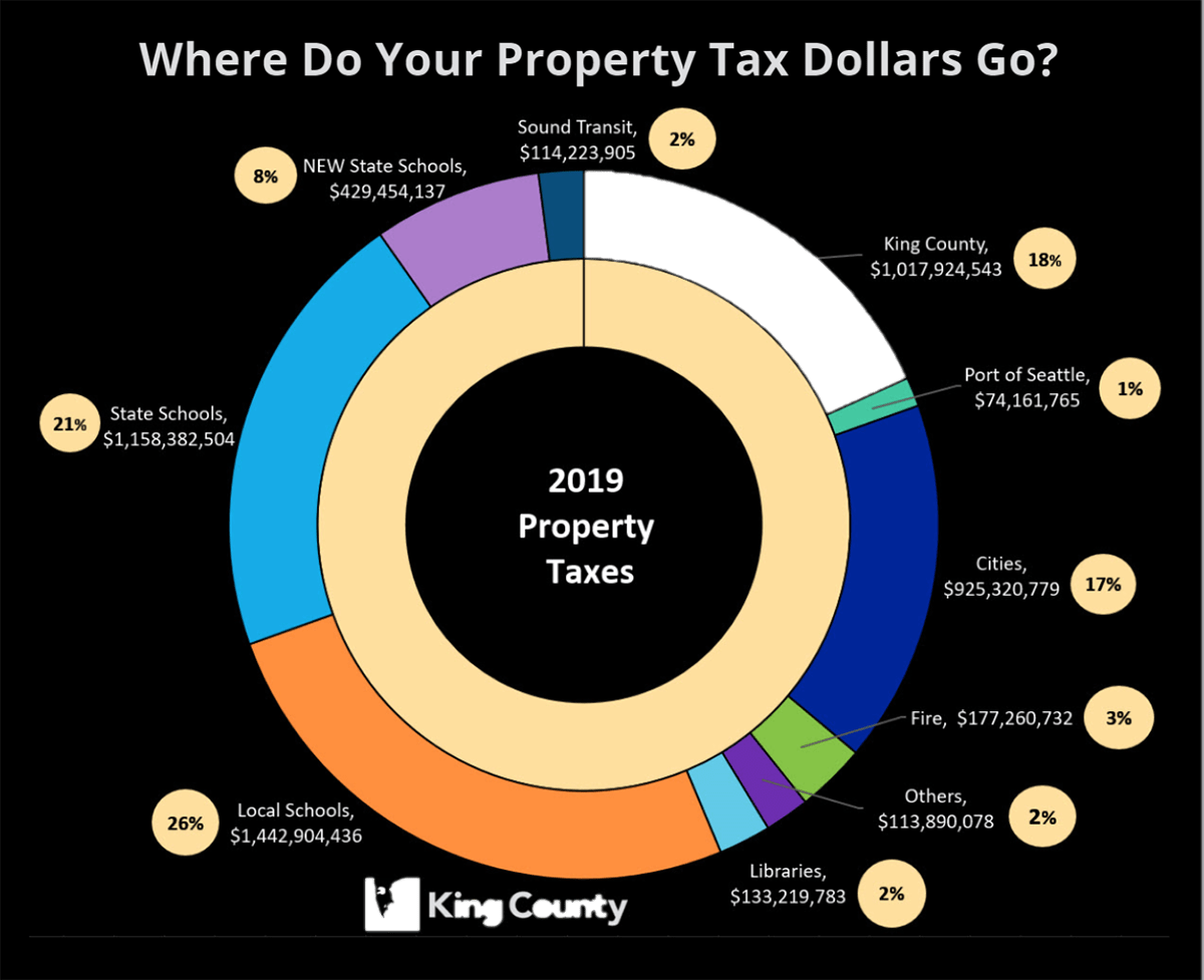 Commercial Real Estate (CRE) Seattle - King County Property Taxes Chart 1200x977