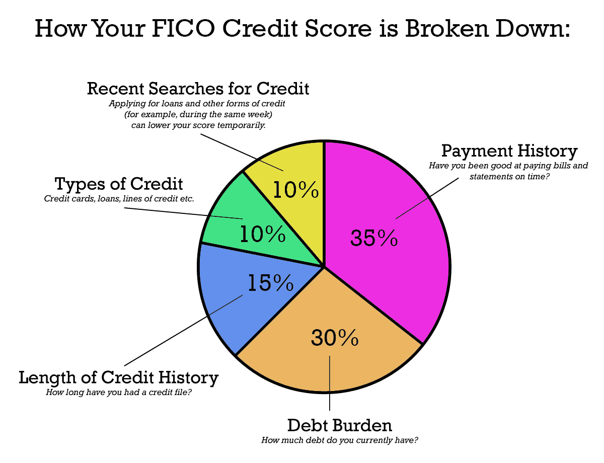 How to improve your credit score in 30 days, including what affects your credit score